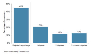 chargeback statistics number of disputes - estadísticas de chargebacks